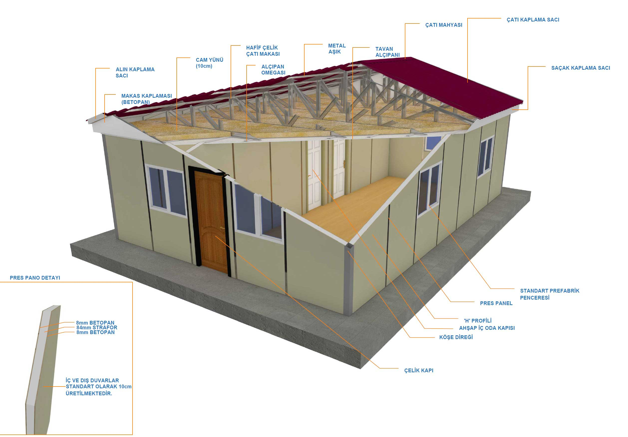 MATERIALS USED IN PREFABRICATED HOUSE BUILDING